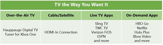 tv-for-xbox-one-the-way-you-want-it