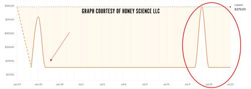 Honey Graph Showing Price Drop Xbox One Console Walmart 500x150